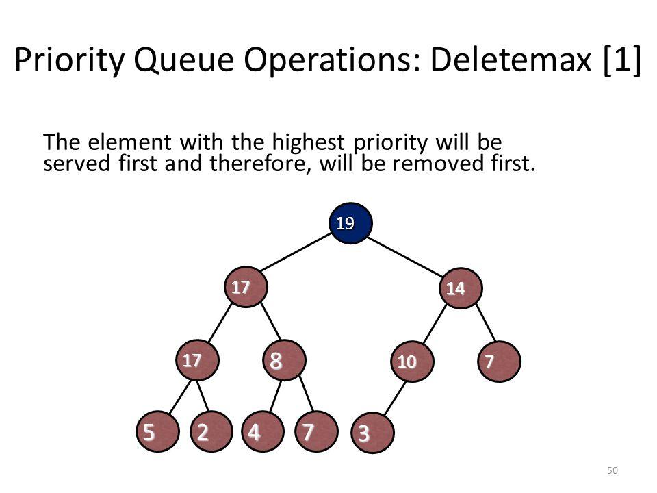 Priority Queue Operations: Deletemax [1]